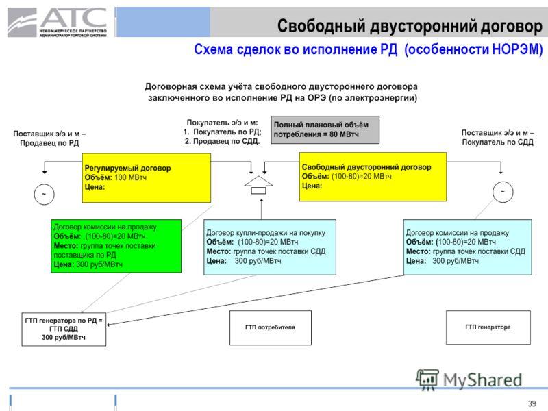 39 Свободный двусторонний договор Схема сделок во исполнение РД (особенности НОРЭМ)