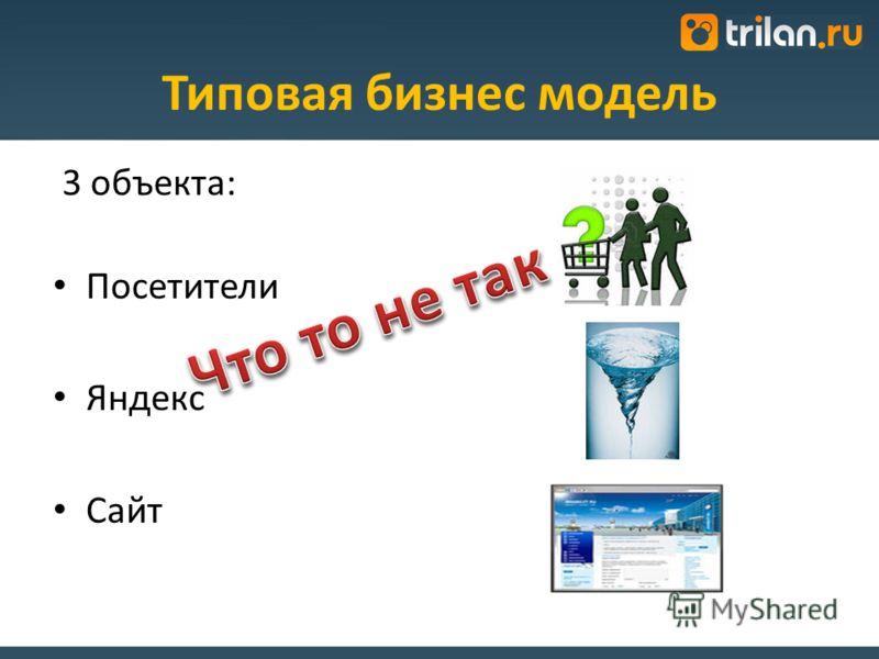 Типовая бизнес модель 3 объекта: Посетители Яндекс Сайт