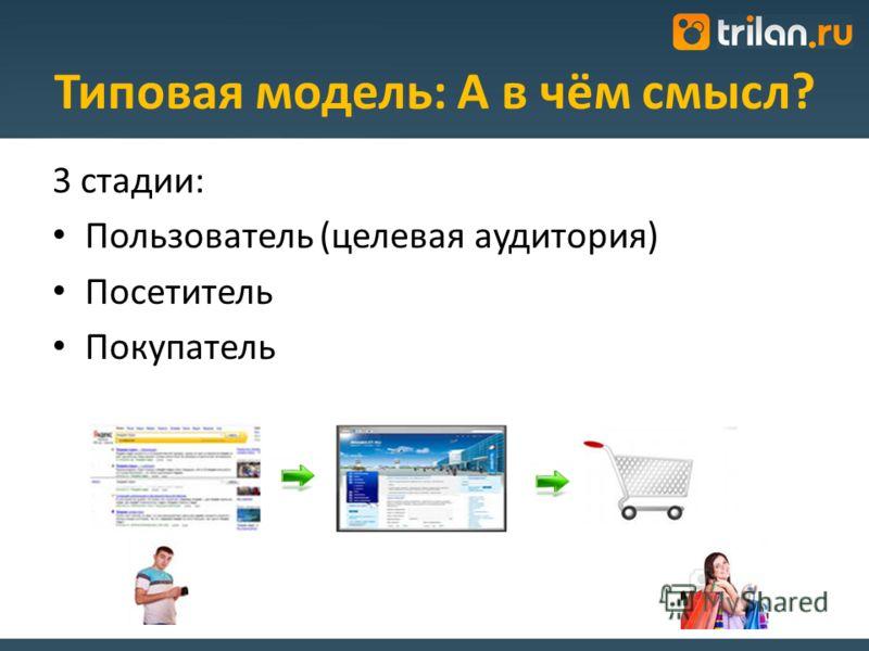 Типовая модель: А в чём смысл? 3 стадии: Пользователь (целевая аудитория) Посетитель Покупатель