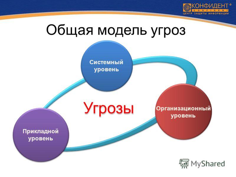 Общая модель угроз Прикладной уровень Организационный уровень Угрозы Системный уровень