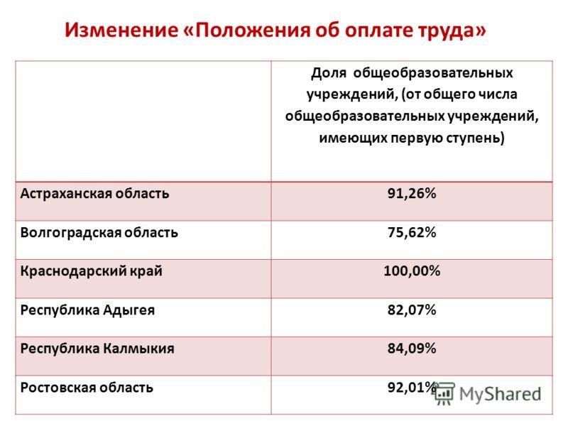 Изменение «Положения об оплате труда» Доля общеобразовательных учреждений, (от общего числа общеобразовательных учреждений, имеющих первую ступень) Астраханская область91,26% Волгоградская область75,62% Краснодарский край100,00% Республика Адыгея82,0