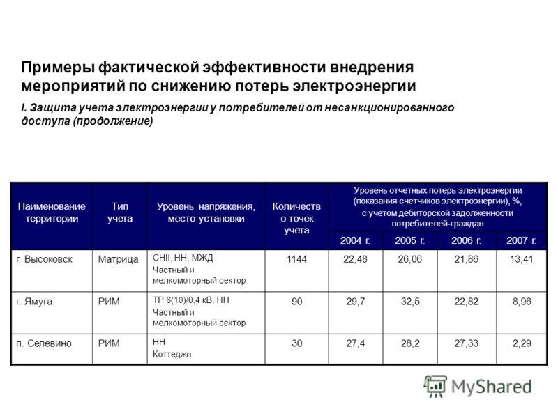 Наименование территории Тип учета Уровень напряжения, место установки Количеств о точек учета Уровень отчетных потерь электроэнергии (показания счетчиков электроэнергии), %, с учетом дебиторской задолженности потребителей-граждан 2004 г.2005 г.2006 г