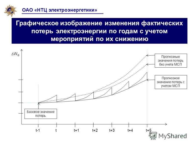 ОАО «НТЦ электроэнергетики» Графическое изображение изменения фактических потерь электроэнергии по годам с учетом мероприятий по их снижению t+1tt-1t+2t+3t+4t+5 W ф Базовое значение потерь Прогнозное значение потерь с учетом МСП Прогнозные значения п