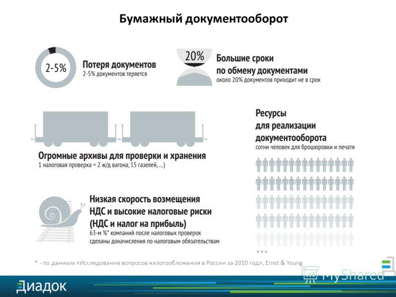 * - по данным «Исследование вопросов налогообложения в России за 2010 год», Ernst & Young Бумажный документооборот