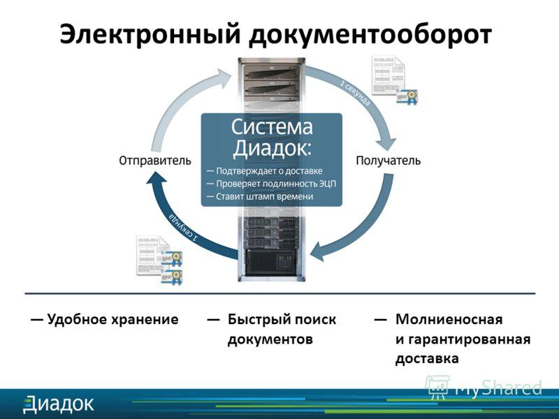 Удобное хранение Электронный документооборот Быстрый поиск документов Молниеносная и гарантированная доставка