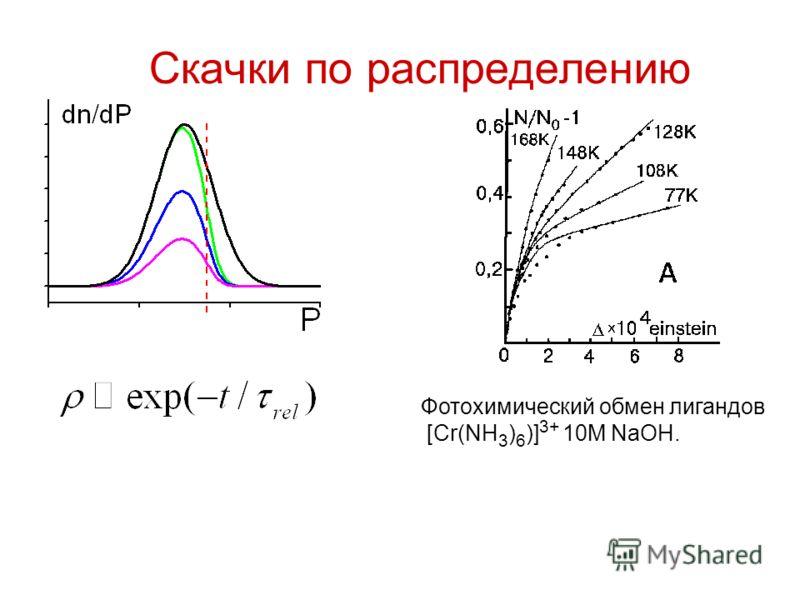 Скачки по распределению Фотохимический обмен лигандов [Cr(NH 3 ) 6 )] 3+ 10M NaOH.