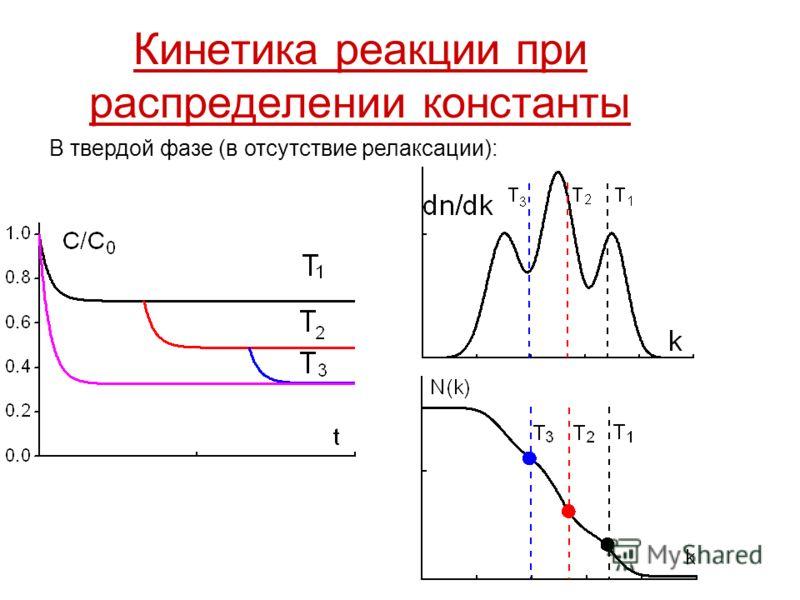 Кинетика реакции при распределении константы В твердой фазе (в отсутствие релаксации):