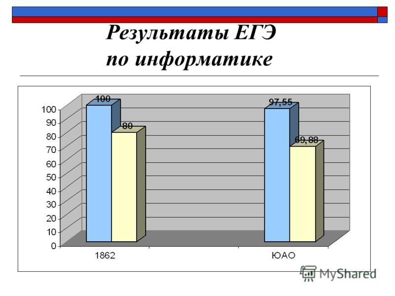 Результаты ЕГЭ по информатике