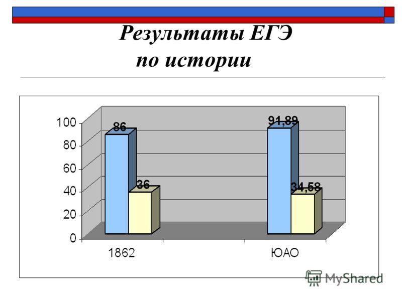 Результаты ЕГЭ по истории