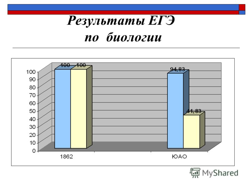 Результаты ЕГЭ по биологии