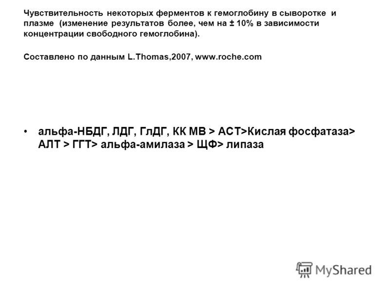 Чувствительность некоторых ферментов к гемоглобину в сыворотке и плазме (изменение результатов более, чем на ± 10% в зависимости концентрации свободного гемоглобина). Составлено по данным L.Thomas,2007, www.roche.com альфа-НБДГ, ЛДГ, ГлДГ, КК МВ > АС