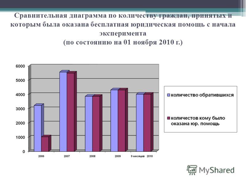Сравнительная диаграмма по количеству граждан, принятых и которым была оказана бесплатная юридическая помощь с начала эксперимента (по состоянию на 01 ноября 2010 г.)