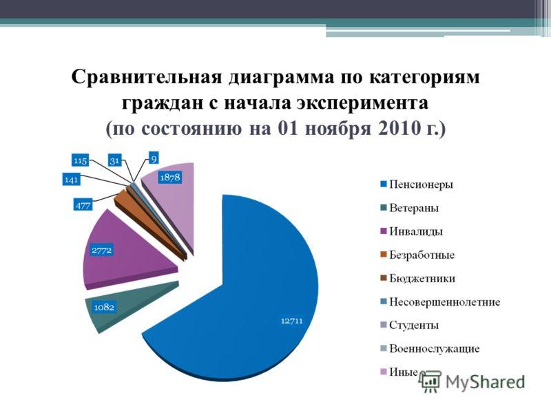 Сравнительная диаграмма по категориям граждан с начала эксперимента (по состоянию на 01 ноября 2010 г.)