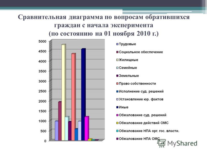 Сравнительная диаграмма по вопросам обратившихся граждан с начала эксперимента (по состоянию на 01 ноября 2010 г.)