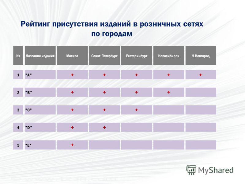 Рейтинг присутствия изданий в розничных сетях по городам Название изданияМоскваСанкт-ПетербургЕкатеринбургНовосибирскН.Новгород 1A +++++ 2B ++++ 3C +++ 4D ++ 5E +