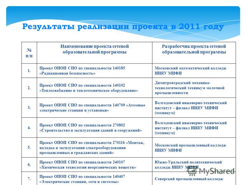 Результаты реализации проекта в 2011 году п/п Наименование проекта сетевой образовательной программы Разработчик проекта сетевой образовательной программы 1. Проект ОПОП СПО по специальности 140185 «Радиационная безопасность» Московский математически