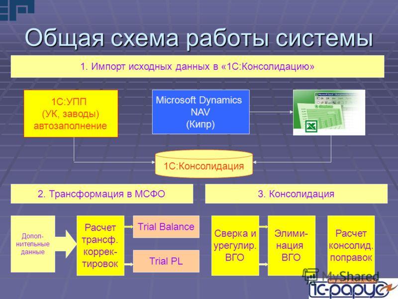 Общая схема работы системы 1. Импорт исходных данных в «1С:Консолидацию» 1С:УПП (УК, заводы) автозаполнение Microsoft Dynamics NAV (Кипр) 1С:Консолидация 2. Трансформация в МСФО 3. Консолидация Допол- нительные данные Расчет трансф. коррек- тировок T
