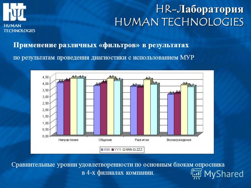 HR-ЛабораторияHUMAN TECHNOLOGIES HUMAN TECHNOLOGIES Применение различных «фильтров» в результатах по результатам проведения диагностики с использованием МУР Сравнительные уровни удовлетворенности по основным блокам опросника в 4-х филиалах компании.