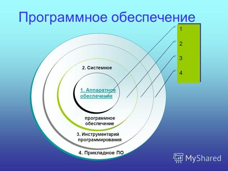 Программное обеспечение 1 2 3 4 1. Аппаратное обеспечение 2. Системное программное обеспечение 3. Инструментарий программирования 4. Прикладное ПО