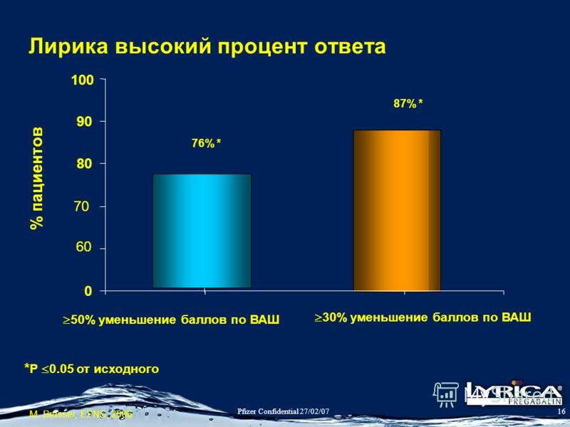 Pfizer Confidential 27/02/0716 Лирика высокий процент ответа * P 0.05 от исходного M. Brasser, EFNS, 2006 60