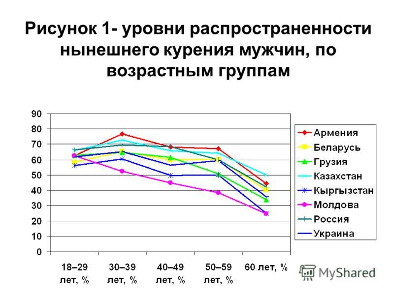Рисунок 1- уровни распространенности нынешнего курения мужчин, по возрастным группам