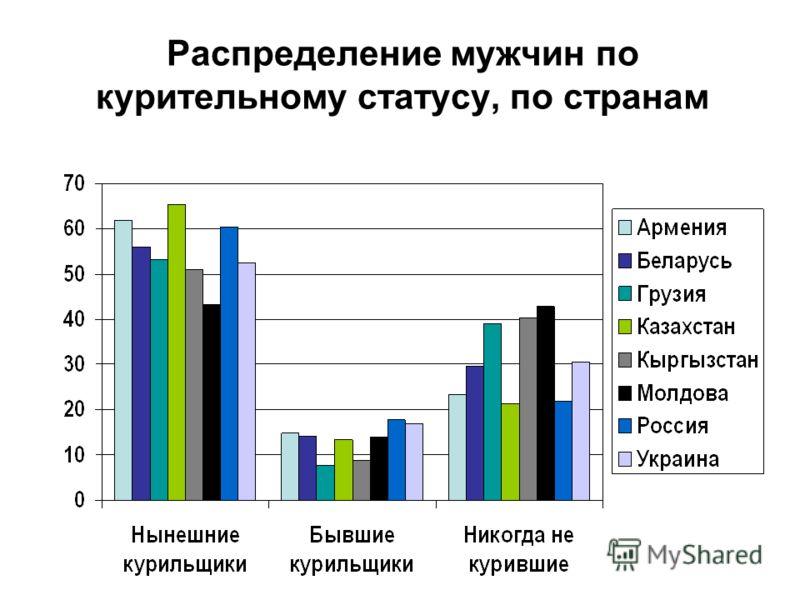 Распределение мужчин по курительному статусу, по странам