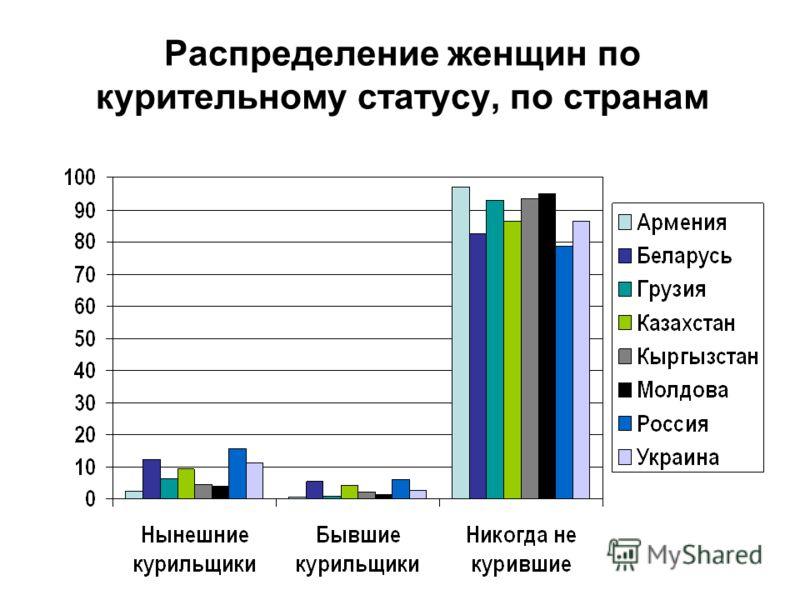 Распределение женщин по курительному статусу, по странам