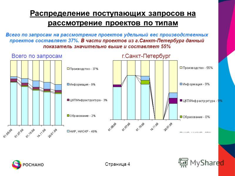 Страница 4 Распределение поступающих запросов на рассмотрение проектов по типам Всего по запросамг.Санкт-Петербург Всего по запросам на рассмотрение проектов удельный вес производственных проектов составляет 37%. В части проектов из г.Санкт-Петербург