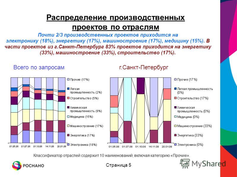 Страница 5 Распределение производственных проектов по отраслям Почти 2/3 производственных проектов приходится на электронику (18%), энергетику (17%), машиностроение (17%), медицину (15%). В части проектов из г.Санкт-Петербург 83% проектов приходится