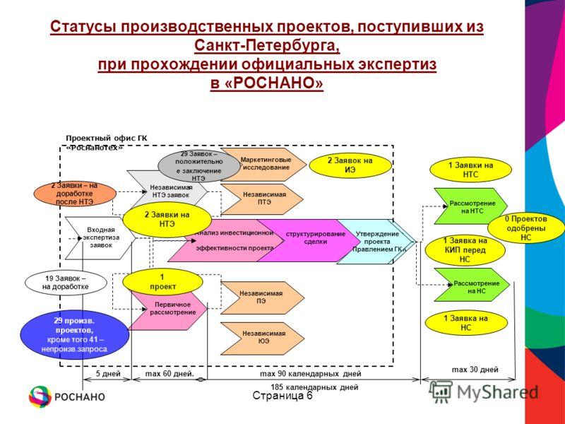 Страница 6 Статусы производственных проектов, поступивших из Санкт-Петербурга, при прохождении официальных экспертиз в «РОСНАНО» Входная экспертиза заявок Анализ инвестиционной эффективности проекта Независимая ПТЭ Утверждение проекта Правлением ГК Н