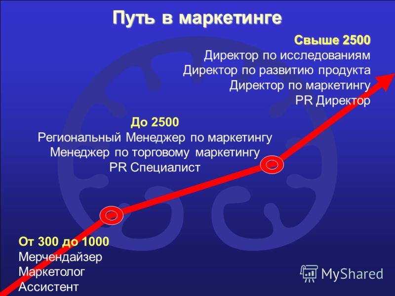 Путь в маркетинге Свыше 2500 Свыше 2500 Директор по исследованиям Директор по развитию продукта Директор по маркетингу PR Директор До 2500 Региональный Менеджер по маркетингу Менеджер по торговому маркетингу PR Специалист От 300 до 1000 Мерчендайзер