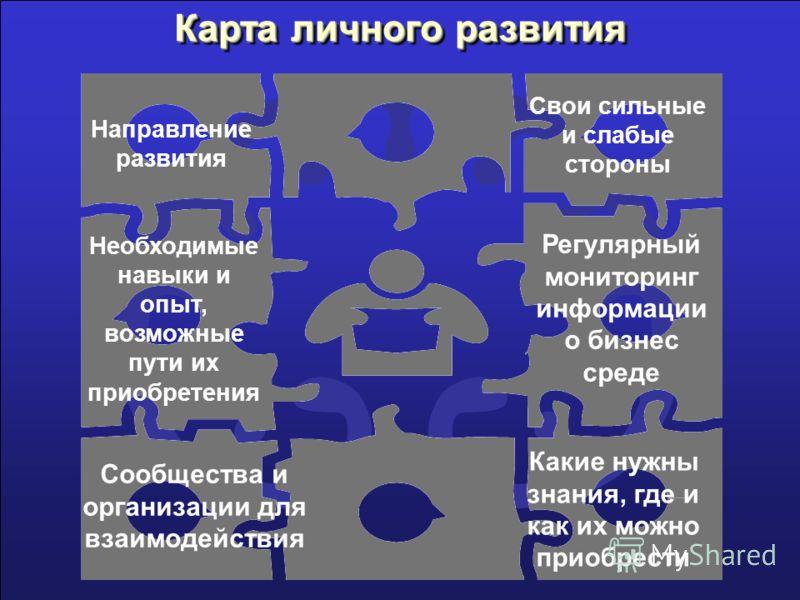 Карта личного развития Направление развития Какие нужны знания, где и как их можно приобрести Сообщества и организации для взаимодействия Необходимые навыки и опыт, возможные пути их приобретения Регулярный мониторинг информации о бизнес среде Свои с