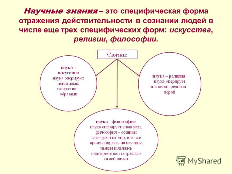 Научные знания – это специфическая форма отражения действительности в сознании людей в числе еще трех специфических форм: искусства, религии, философии.