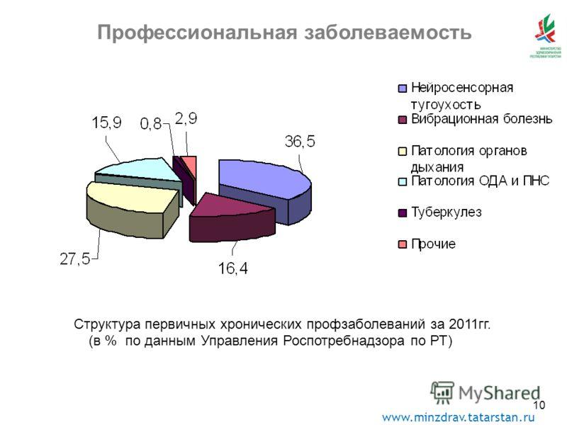 www.minzdrav.tatarstan.ru 10 Профессиональная заболеваемость Структура первичных хронических профзаболеваний за 2011гг. (в % по данным Управления Роспотребнадзора по РТ)