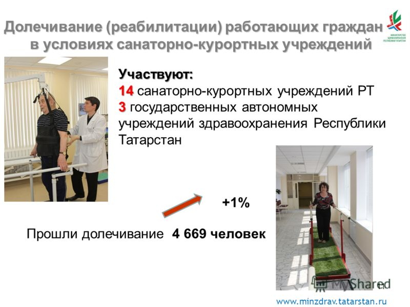 www.minzdrav.tatarstan.ru 1 Долечивание (реабилитации) работающих гражданв условиях санаторно-курортных учреждений Прошли долечивание 4 669 человек Участвуют: 14 14 санаторно-курортных учреждений РТ 3 3 государственных автономных учреждений здравоохр