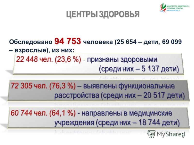 ЦЕНТРЫ ЗДОРОВЬЯ 94 753 Обследовано 94 753 человека (25 654 – дети, 69 099 – взрослые), из них: 5