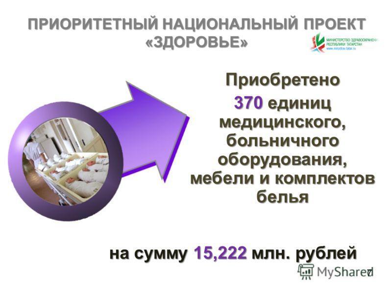 ПРИОРИТЕТНЫЙ НАЦИОНАЛЬНЫЙ ПРОЕКТ«ЗДОРОВЬЕ» Приобретено 370 единиц медицинского, больничного оборудования, мебели и комплектов белья на сумму 15,222 млн. рублей 7