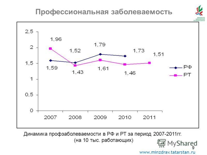 www.minzdrav.tatarstan.ru 9 Профессиональная заболеваемость Динамика профзаболеваемости в РФ и РТ за период 2007-2011гг. (на 10 тыс. работающих)