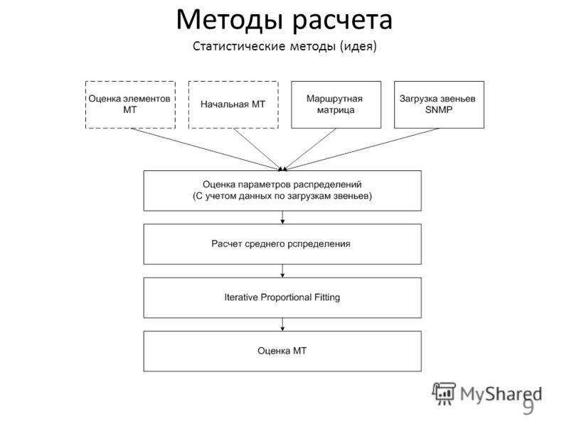 Методы расчета Статистические методы (идея) 9