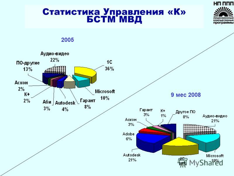 2005 9 мес 2008 Статистика Управления «К» БСТМ МВД