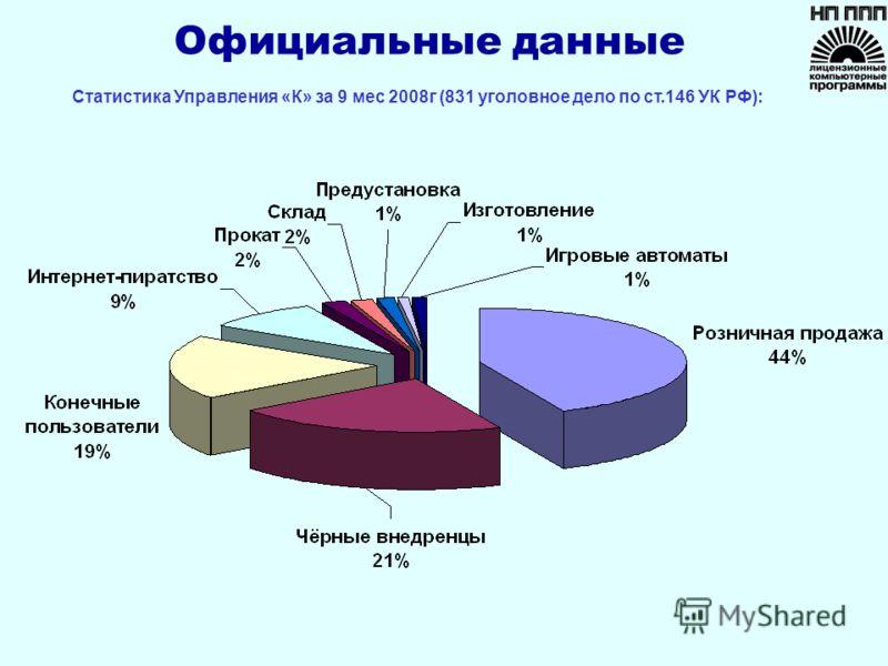 Официальные данные Статистика Управления «К» за 9 мес 2008г (831 уголовное дело по ст.146 УК РФ):