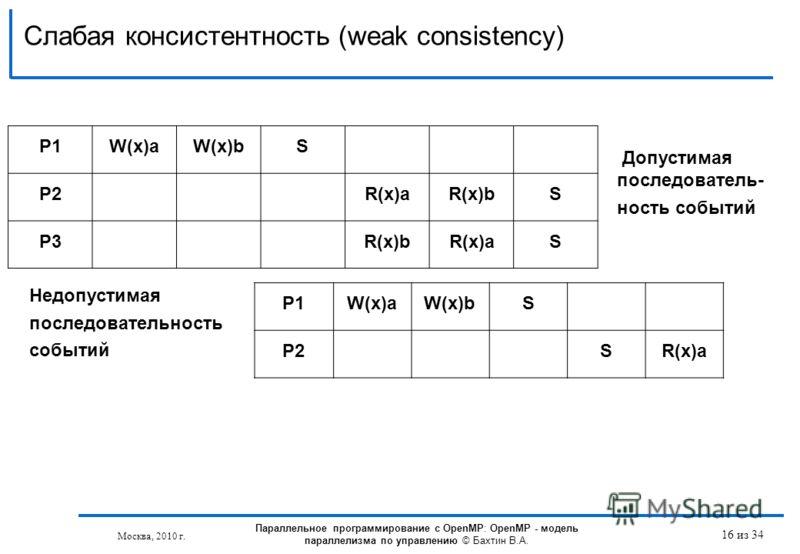 Слабая консистентность (weak consistency) 16 из 34 P1W(x)aW(x)bS P2R(x)aR(x)bS P3R(x)bR(x)aS Допустимая последователь- ность событий P1W(x)aW(x)bS P2SR(x)a Недопустимая последовательность событий Параллельное программирование с OpenMP: OpenMP - модел