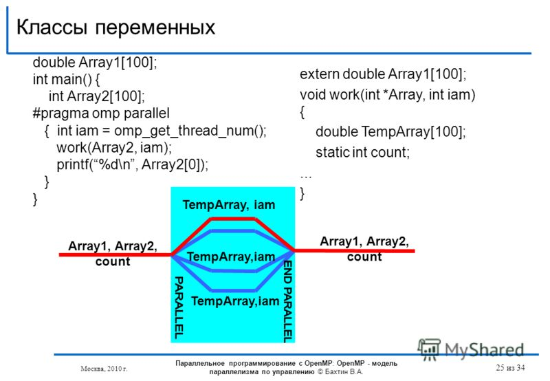 Классы переменных double Array1[100]; int main() { int Array2[100]; #pragma omp parallel { int iam = omp_get_thread_num(); work(Array2, iam); printf(%d\n, Array2[0]); } Параллельное программирование с OpenMP: OpenMP - модель параллелизма по управлени