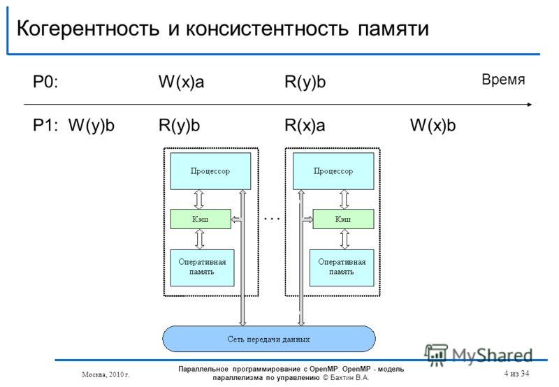 Когерентность и консистентность памяти P0:W(x)aR(y)b Время P1: W(y)bR(y)bR(x)aW(x)b Параллельное программирование с OpenMP: OpenMP - модель параллелизма по управлению © Бахтин В.А. 4 из 34 Москва, 2010 г.