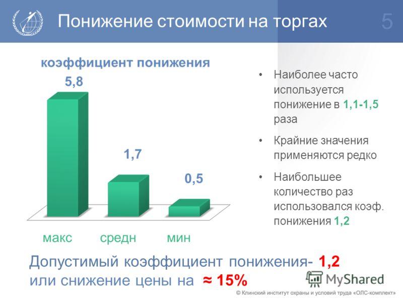 Понижение стоимости на торгах Допустимый коэффициент понижения- 1,2 или снижение цены на 15% Наиболее часто используется понижение в 1,1-1,5 раза Крайние значения применяются редко Наибольшее количество раз использовался коэф. понижения 1,2 5