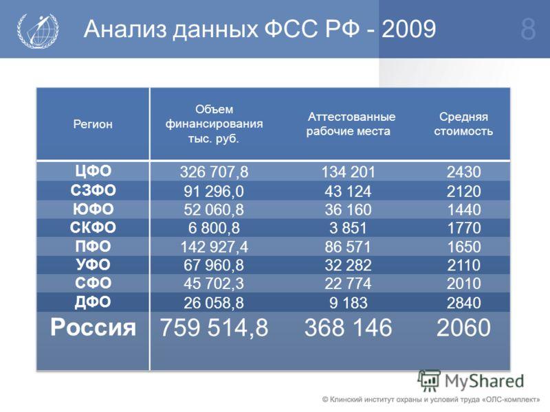 Анализ данных ФСС РФ - 2009 8