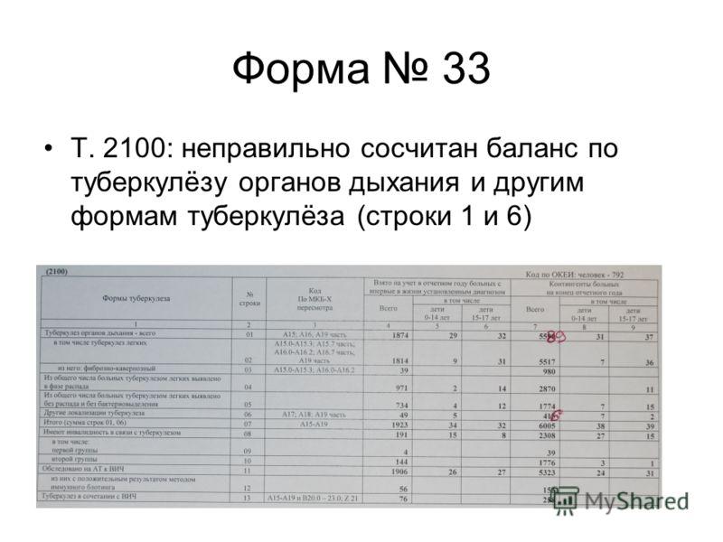 Форма 33 Т. 2100: неправильно сосчитан баланс по туберкулёзу органов дыхания и другим формам туберкулёза (строки 1 и 6)
