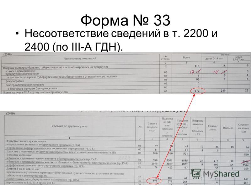 Форма 33 Несоответствие сведений в т. 2200 и 2400 (по III-A ГДН).