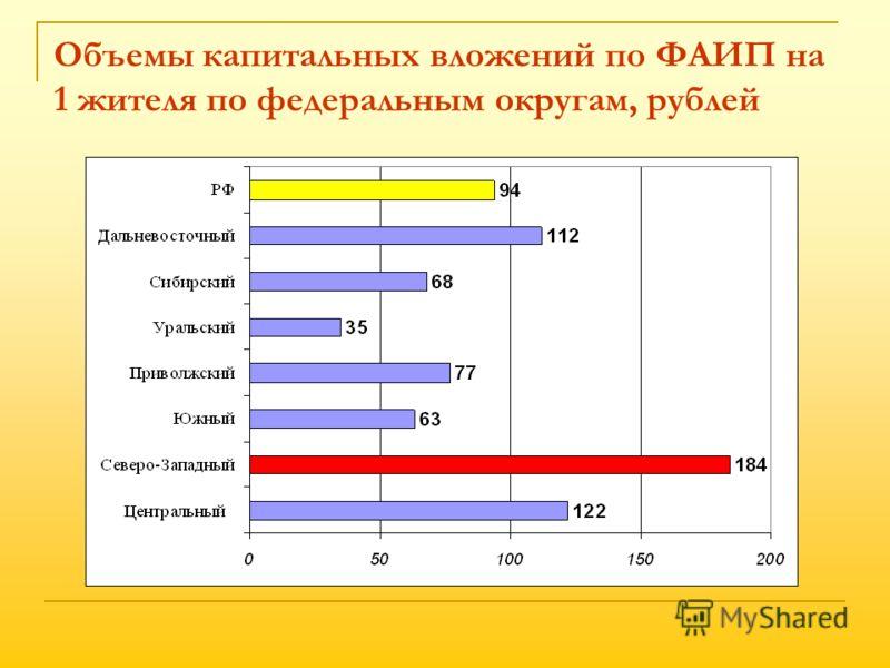 Объемы капитальных вложений по ФАИП на 1 жителя по федеральным округам, рублей