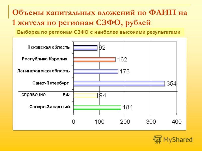 Объемы капитальных вложений по ФАИП на 1 жителя по регионам СЗФО, рублей справочно Выборка по регионам СЗФО с наиболее высокими результатами